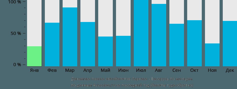 Динамика поиска авиабилетов из Ларнаки в Беларусь по месяцам