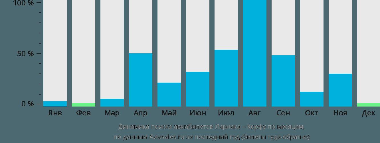 Динамика поиска авиабилетов из Ларнаки на Корфу по месяцам