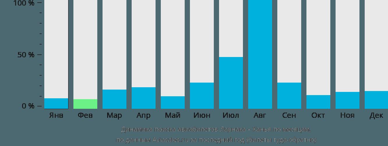 Динамика поиска авиабилетов из Ларнаки в Ханью по месяцам