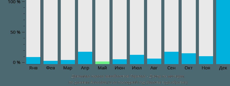Динамика поиска авиабилетов из Ларнаки в Днепр по месяцам