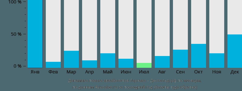 Динамика поиска авиабилетов из Ларнаки в Дюссельдорф по месяцам