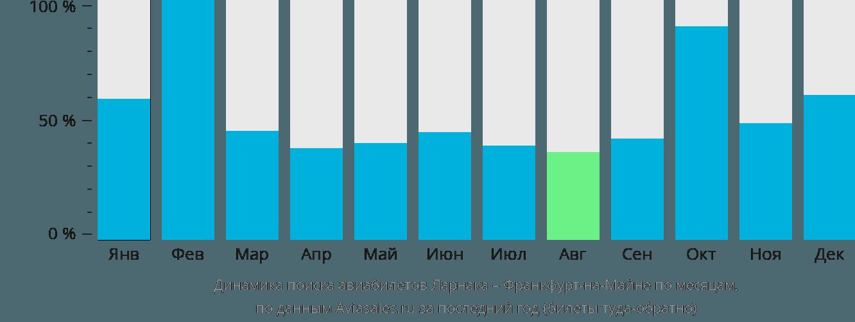 Динамика поиска авиабилетов из Ларнаки во Франкфурт-на-Майне по месяцам