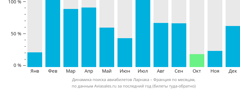 Динамика поиска авиабилетов из Ларнаки во Францию по месяцам