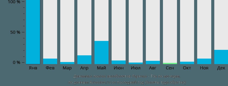 Динамика поиска авиабилетов из Ларнаки в Гоа по месяцам