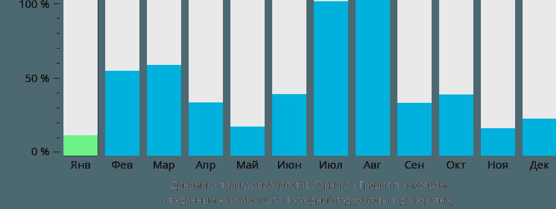Динамика поиска авиабилетов из Ларнаки в Грецию по месяцам