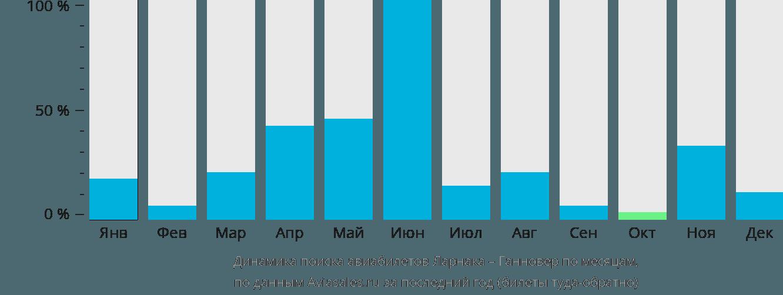 Динамика поиска авиабилетов из Ларнаки в Ганновер по месяцам