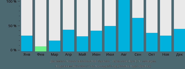 Динамика поиска авиабилетов из Ларнаки в Ираклион (Крит) по месяцам