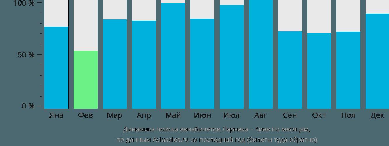 Динамика поиска авиабилетов из Ларнаки в Киев по месяцам