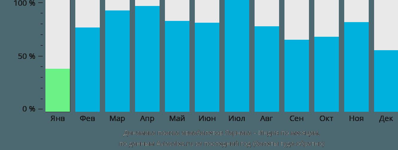 Динамика поиска авиабилетов из Ларнаки в Индию по месяцам