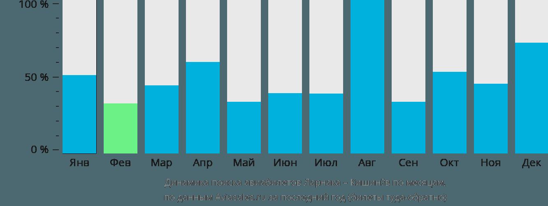Динамика поиска авиабилетов из Ларнаки в Кишинёв по месяцам