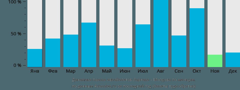 Динамика поиска авиабилетов из Ларнаки в Молдову по месяцам
