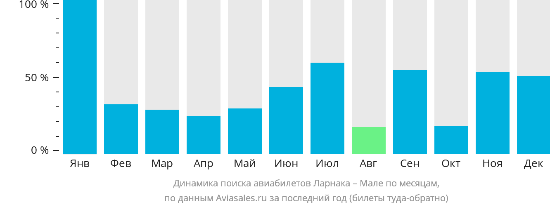 Динамика поиска авиабилетов из Ларнаки в Мале по месяцам