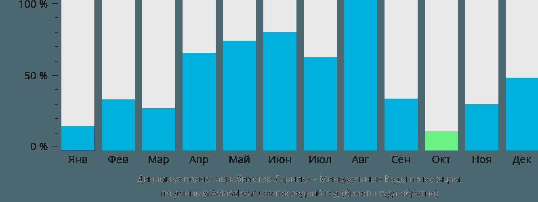Динамика поиска авиабилетов из Ларнаки в Минеральные воды по месяцам