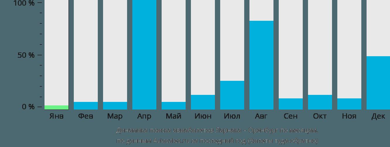 Динамика поиска авиабилетов из Ларнаки в Оренбург по месяцам