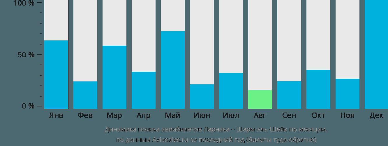 Динамика поиска авиабилетов из Ларнаки в Шарм-эль-Шейх по месяцам
