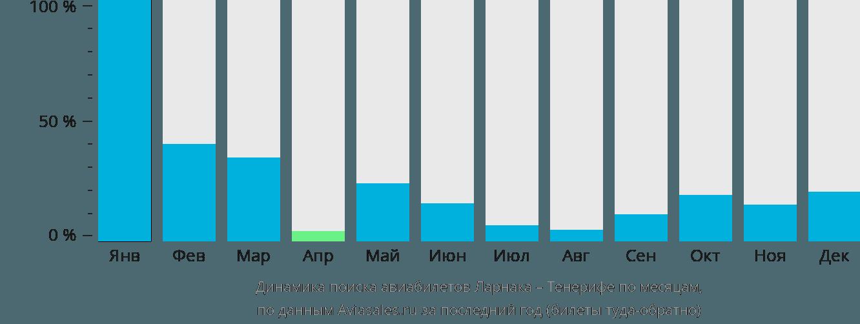 Динамика поиска авиабилетов из Ларнаки на Тенерифе по месяцам