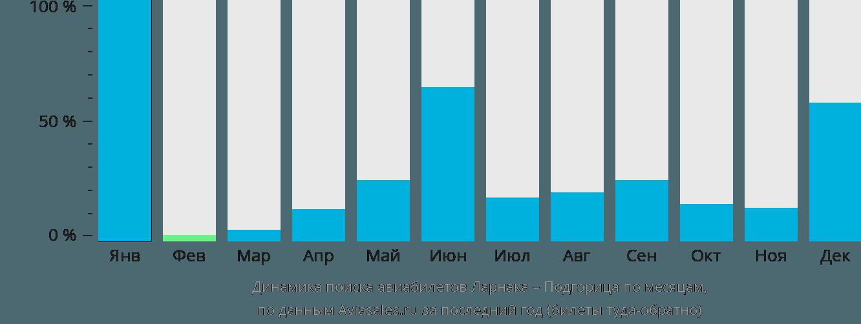 Динамика поиска авиабилетов из Ларнаки в Подгорицу по месяцам