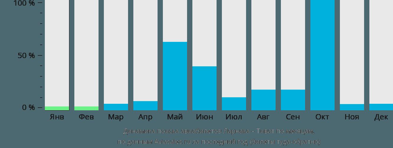 Динамика поиска авиабилетов из Ларнаки в Тиват по месяцам