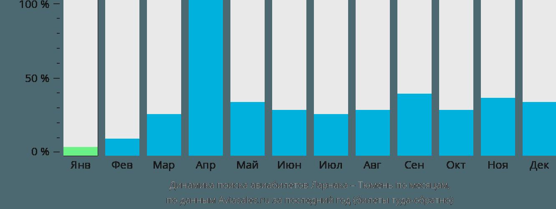 Динамика поиска авиабилетов из Ларнаки в Тюмень по месяцам