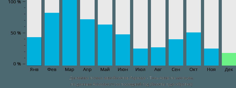Динамика поиска авиабилетов из Ларнаки в Тель-Авив по месяцам