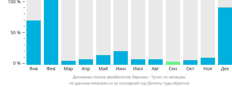 Динамика поиска авиабилетов из Ларнаки в Тунис по месяцам