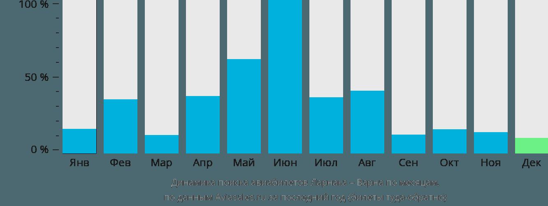 Динамика поиска авиабилетов из Ларнаки в Варну по месяцам