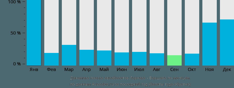 Динамика поиска авиабилетов из Ларнаки в Варшаву по месяцам
