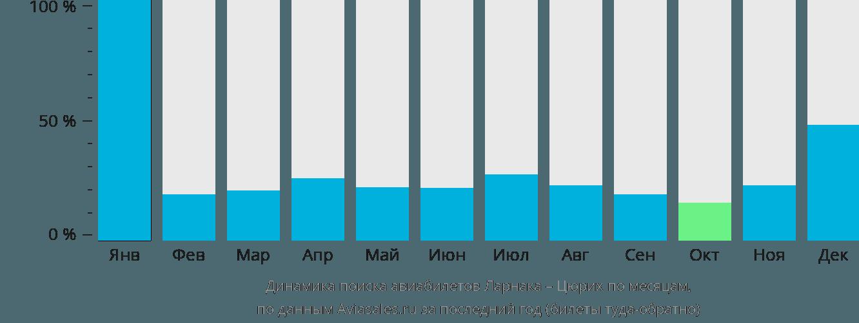 Динамика поиска авиабилетов из Ларнаки в Цюрих по месяцам