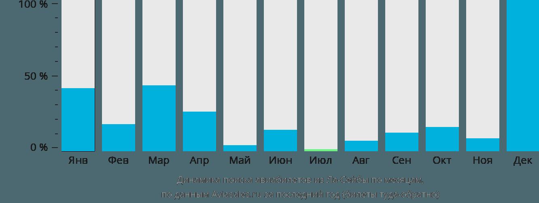 Динамика поиска авиабилетов из Ла-Сейбы по месяцам