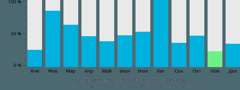 Динамика поиска авиабилетов из Лурда по месяцам