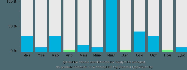 Динамика поиска авиабилетов из Эксмута по месяцам