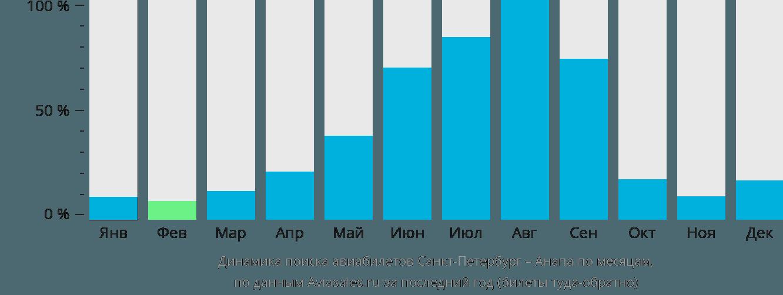 Динамика поиска авиабилетов из Санкт-Петербурга в Анапу по месяцам