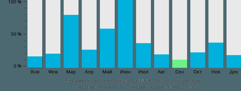 Динамика поиска авиабилетов из Санкт-Петербурга в Орхус по месяцам