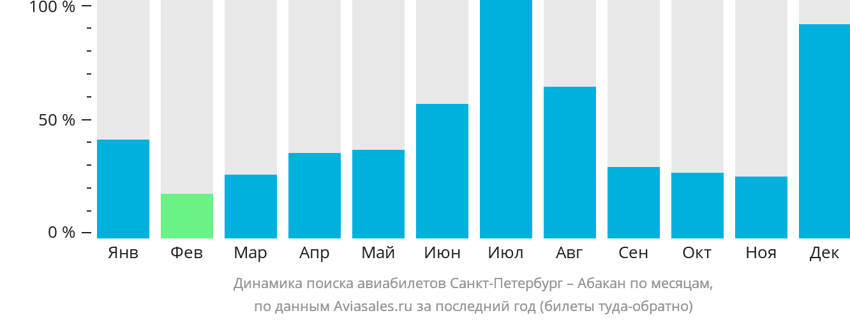 Динамика поиска авиабилетов из Санкт-Петербурга в Абакан по месяцам