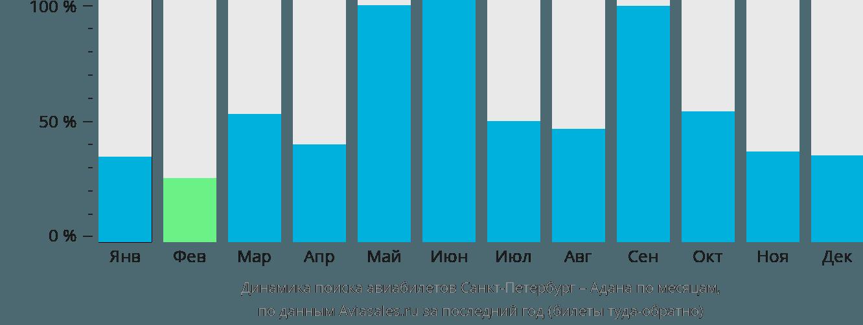 Динамика поиска авиабилетов из Санкт-Петербурга в Адану по месяцам