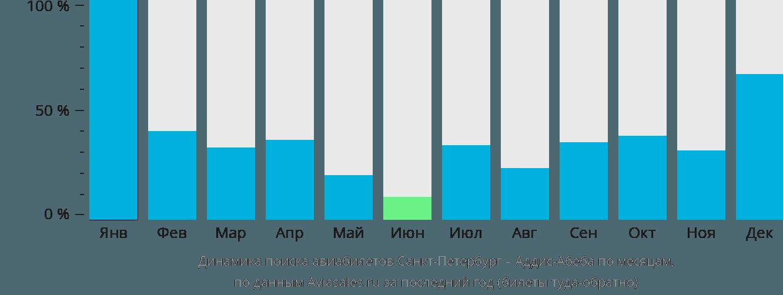 Динамика поиска авиабилетов из Санкт-Петербурга в Аддис-Абебу по месяцам