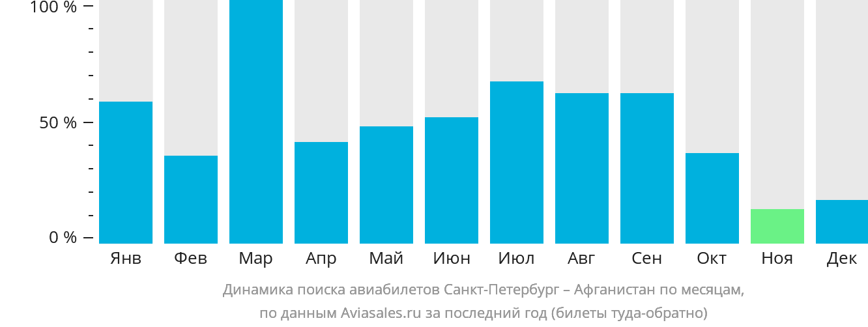 Динамика поиска авиабилетов из Санкт-Петербурга  в Афганистан по месяцам