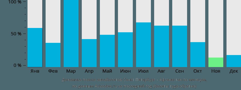 Динамика поиска авиабилетов из Санкт-Петербурга Афганистан по месяцам