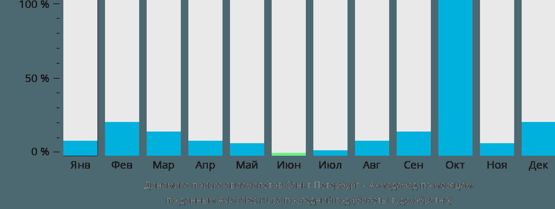 Динамика поиска авиабилетов из Санкт-Петербурга в Ахмадабад по месяцам