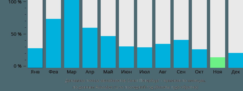 Динамика поиска авиабилетов из Санкт-Петербурга в Армению по месяцам