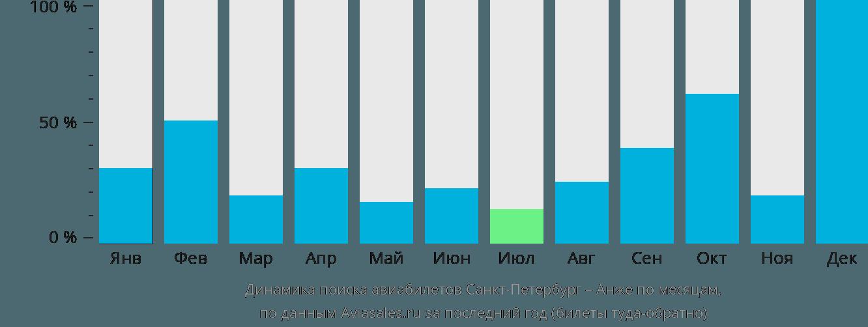 Динамика поиска авиабилетов из Санкт-Петербурга в Анже по месяцам