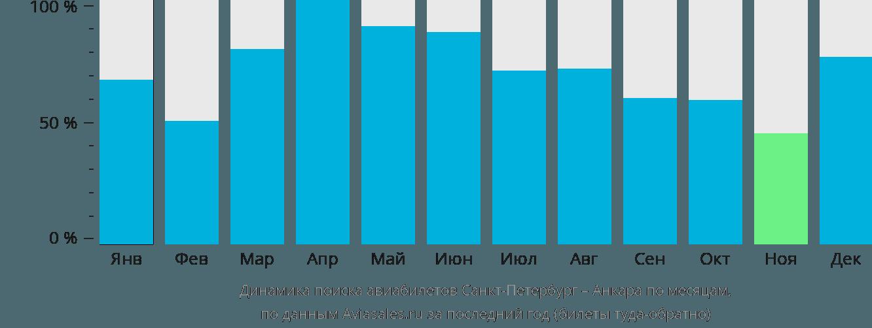 Динамика поиска авиабилетов из Санкт-Петербурга в Анкару по месяцам