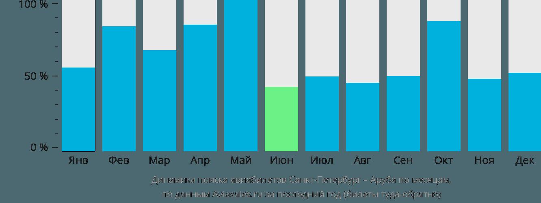 Динамика поиска авиабилетов из Санкт-Петербурга в Арубу по месяцам