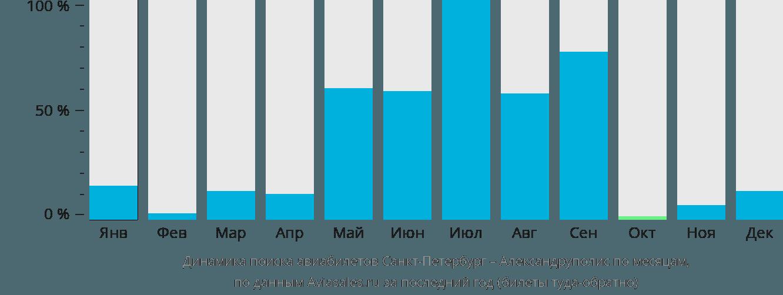 Динамика поиска авиабилетов из Санкт-Петербурга в Александруполис по месяцам