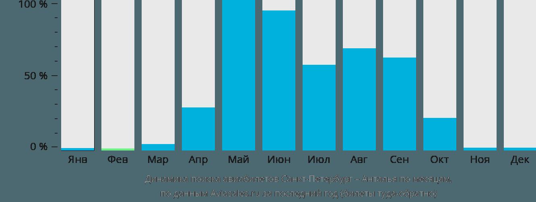 Динамика поиска авиабилетов из Санкт-Петербурга в Анталью по месяцам