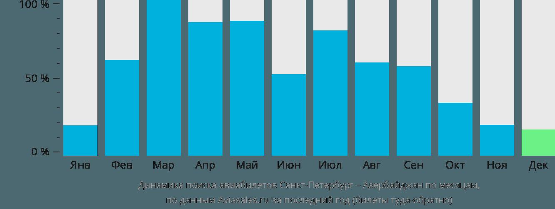 Динамика поиска авиабилетов из Санкт-Петербурга в Азербайджан по месяцам