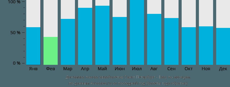 Динамика поиска авиабилетов из Санкт-Петербурга в Баку по месяцам