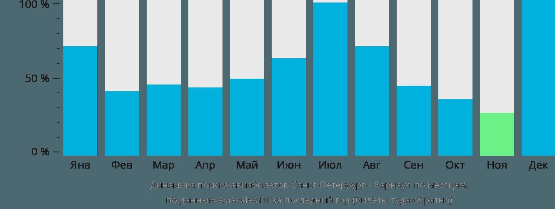 Динамика поиска авиабилетов из Санкт-Петербурга в Барнаул по месяцам