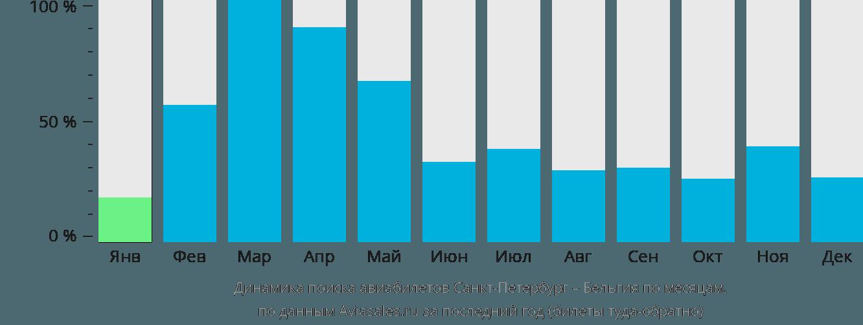 Динамика поиска авиабилетов из Санкт-Петербурга в Бельгию по месяцам