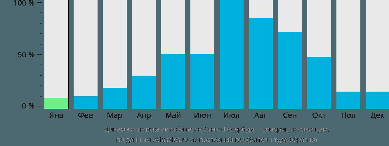 Динамика поиска авиабилетов из Санкт-Петербурга в Биарриц по месяцам